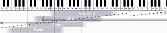SATB Voice Range Profile